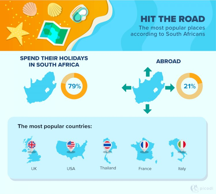 South Africans Prefer Domestic Travels Over Going Abroad