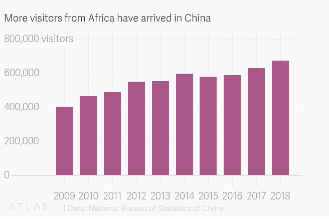 Why Chinese are traveling to Africa, and Africans to China